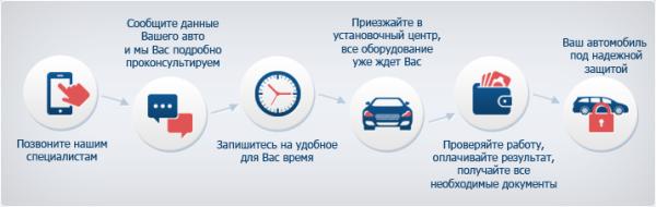 установка автосигнализаций StarLine в Волгограде по привлекательной цене
